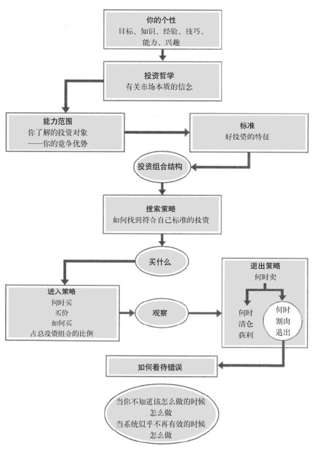 如何建立一套自己的投资系统?(二)